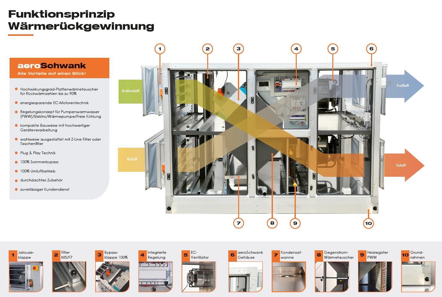 Grafik, die das Funktionsprinzip der Wärmerückgewinnung in RLT-Geräten veranschaulicht.